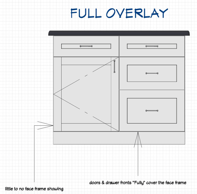 Full Overlay Cabinet Diagrams House Wiring Diagram Symbols